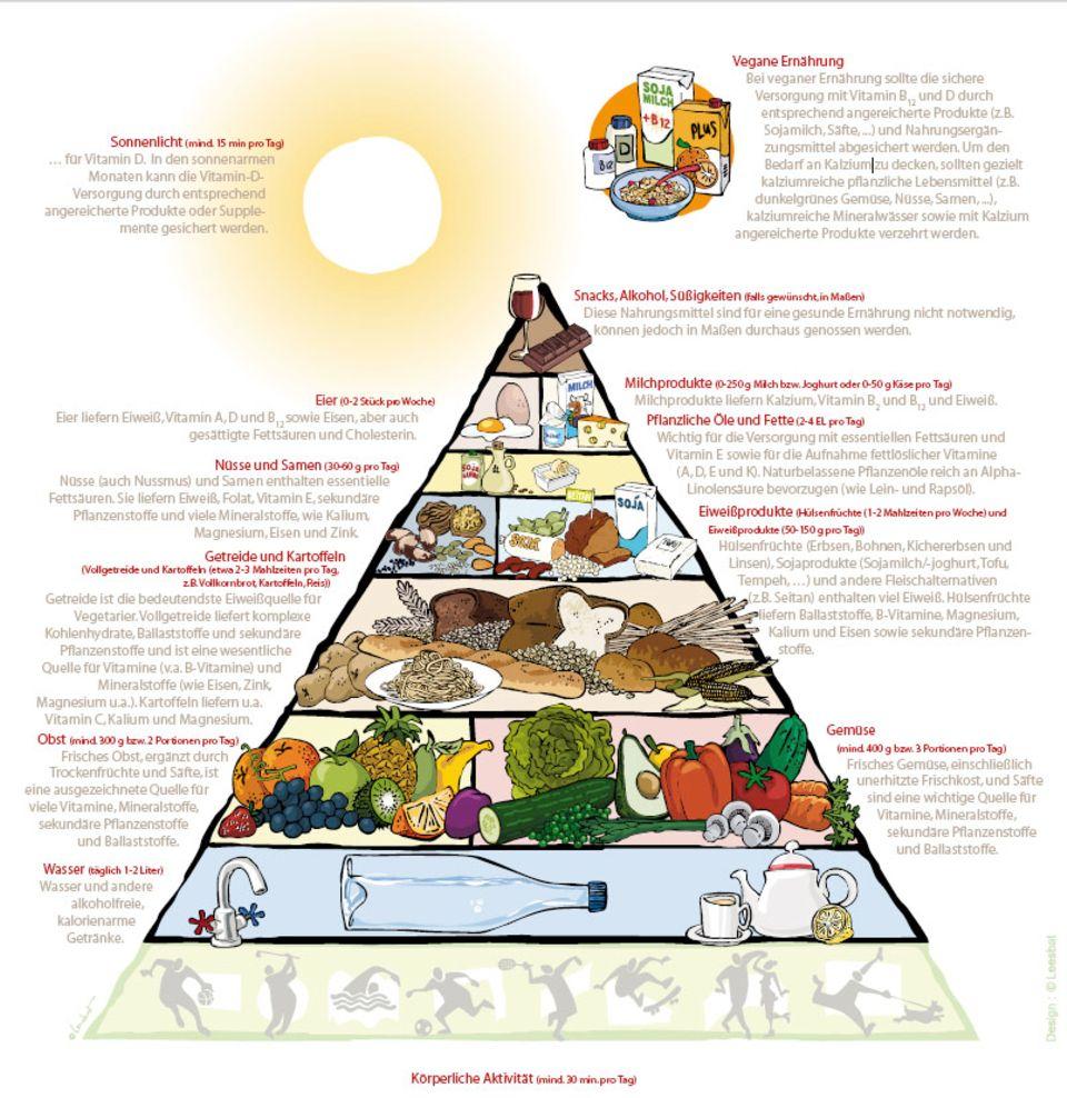 Die vegetarische Ernährungspyramide nach Keller und Leitzmann