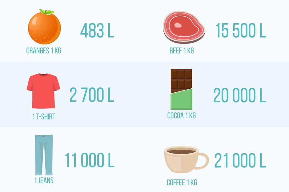 Grafik virtuelles Wasser in Produkten